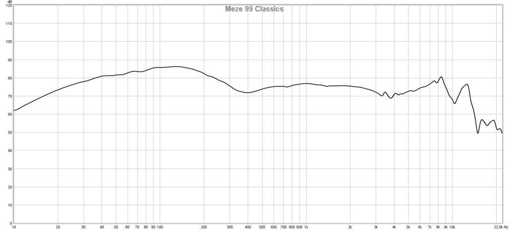 99 Classics Response Curve
